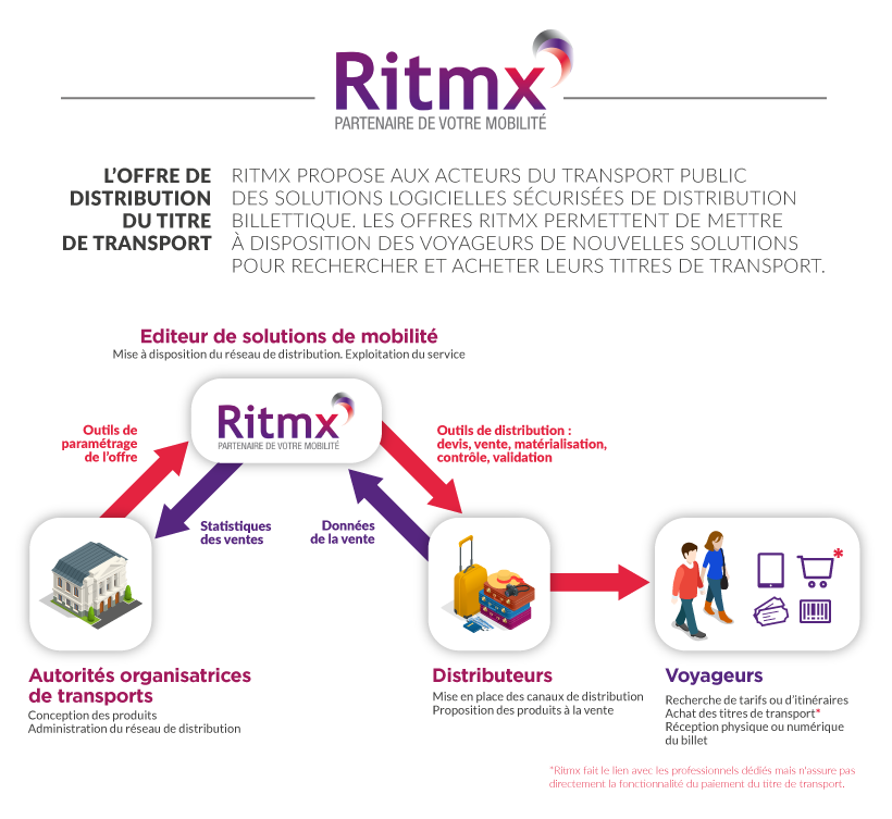 ritmx nos offres solution billettique